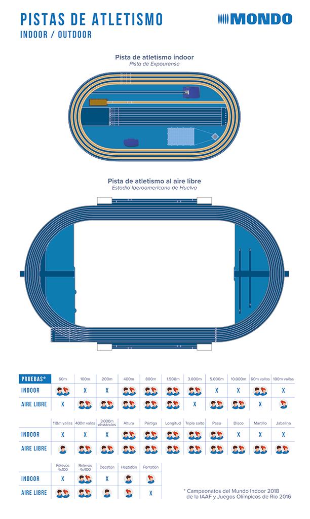 Diferencias entre las pistas de atletismo indoor (cubiertas) y outdoor (al aire libre)